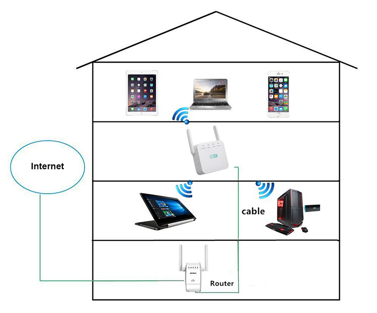 Wifi ExtraBoost across your home